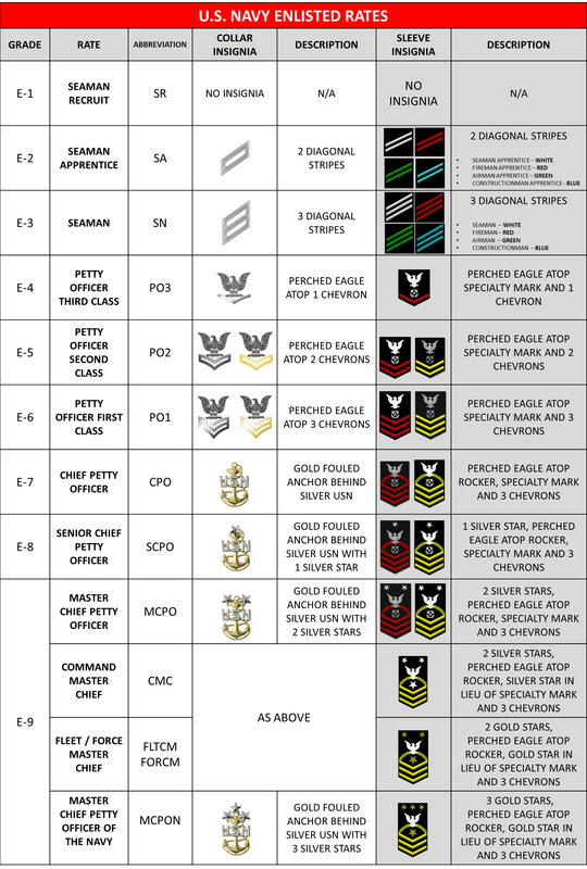 U S Navy Rates Ranks Navy Rates Njrotc Navy Enlisted Ranks