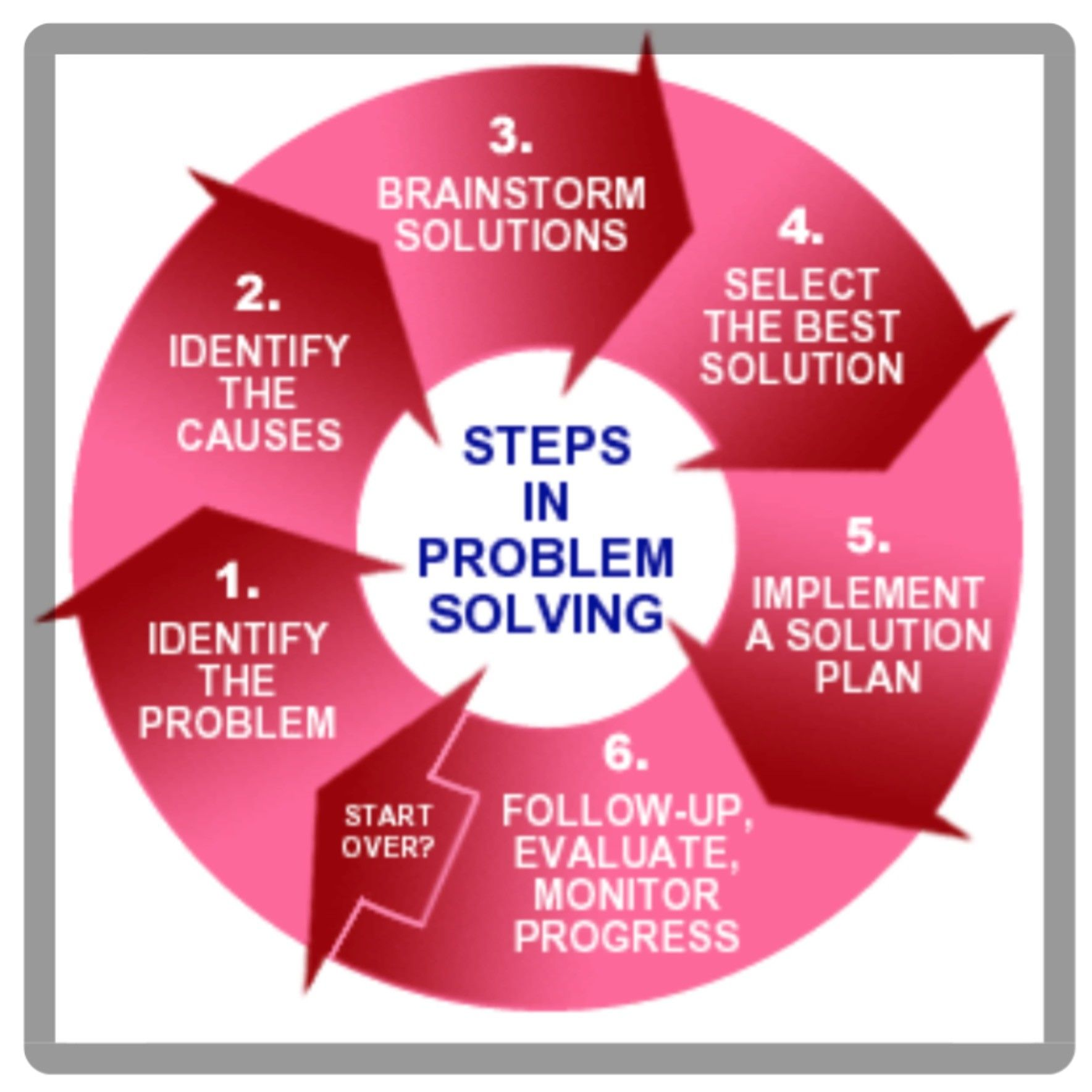 Monday Morning Tips For You Steps In How To Problem Solve