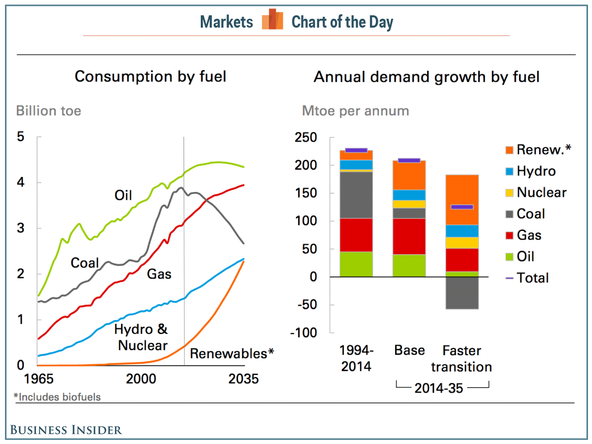 Bp The Us Will Be Energy Independent In 5 Years Oil Gas Big Picture Self Dependent