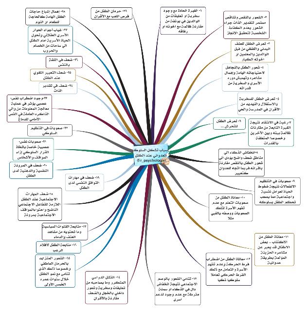 خريطة ذهنية أسباب تشكل السلوك العدواني عند الطفل تغريدات من حساب علم النفس لطفلك R Psychologist Psychology Education Learning