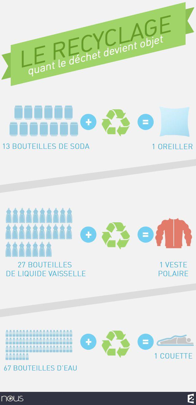 Le #recyclage, quand le déchet devient objet #NousF2
