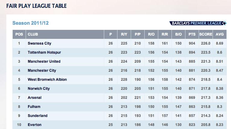 Swansea City Tabelle