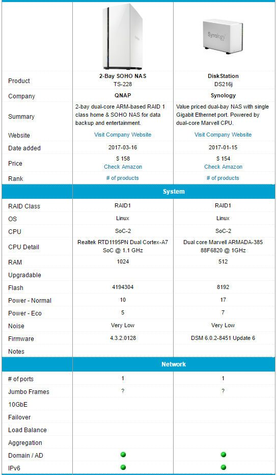 QNAP TS-228 and Synology DS216j feature comparison | gadgets_NAS ...
