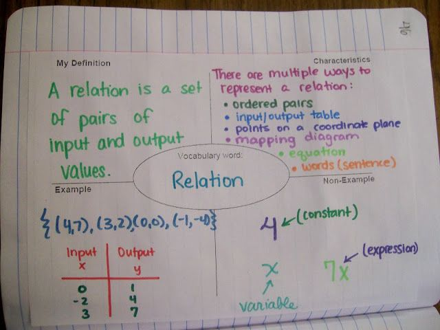 Math Love Algebra 1 Introduction To Relations And