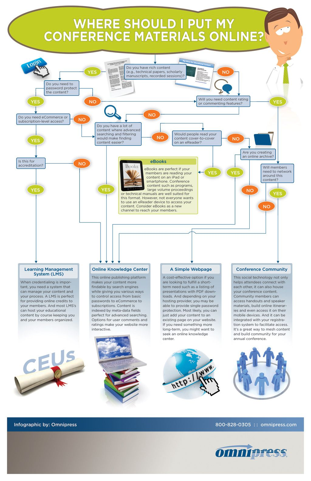Not sure where to put conference materials online follow our infographics fandeluxe Image collections