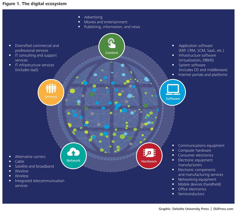 Deloitte university press what is the digital ecosystem