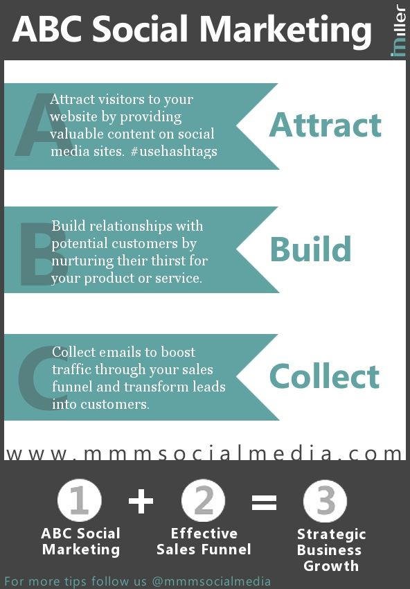 Easy-to-complete printable marketing plan by @mmmsocialmedia - social media marketing plan