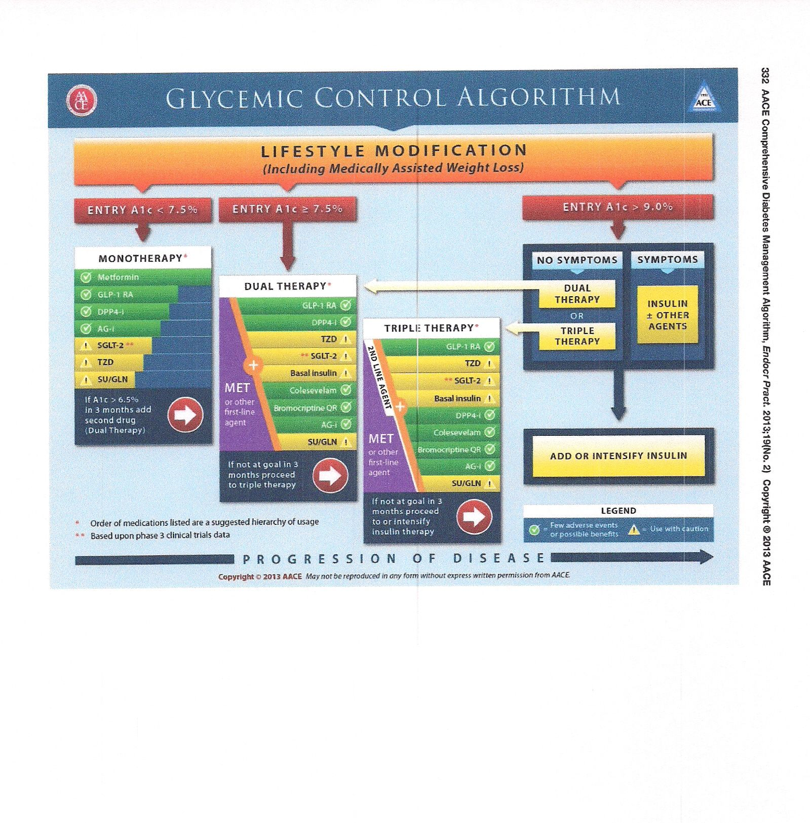 Treatment type diabetes medications chart check this out by going to the link at image also rh pinterest