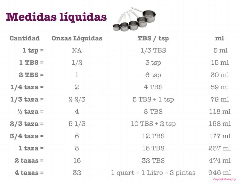 Tabla de equivalencias medidas l quidas cocina for Medidas para cocinar