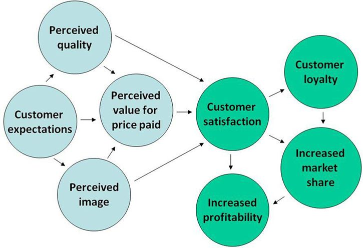 Expanded Model Of The American Customer Satisfaction Index