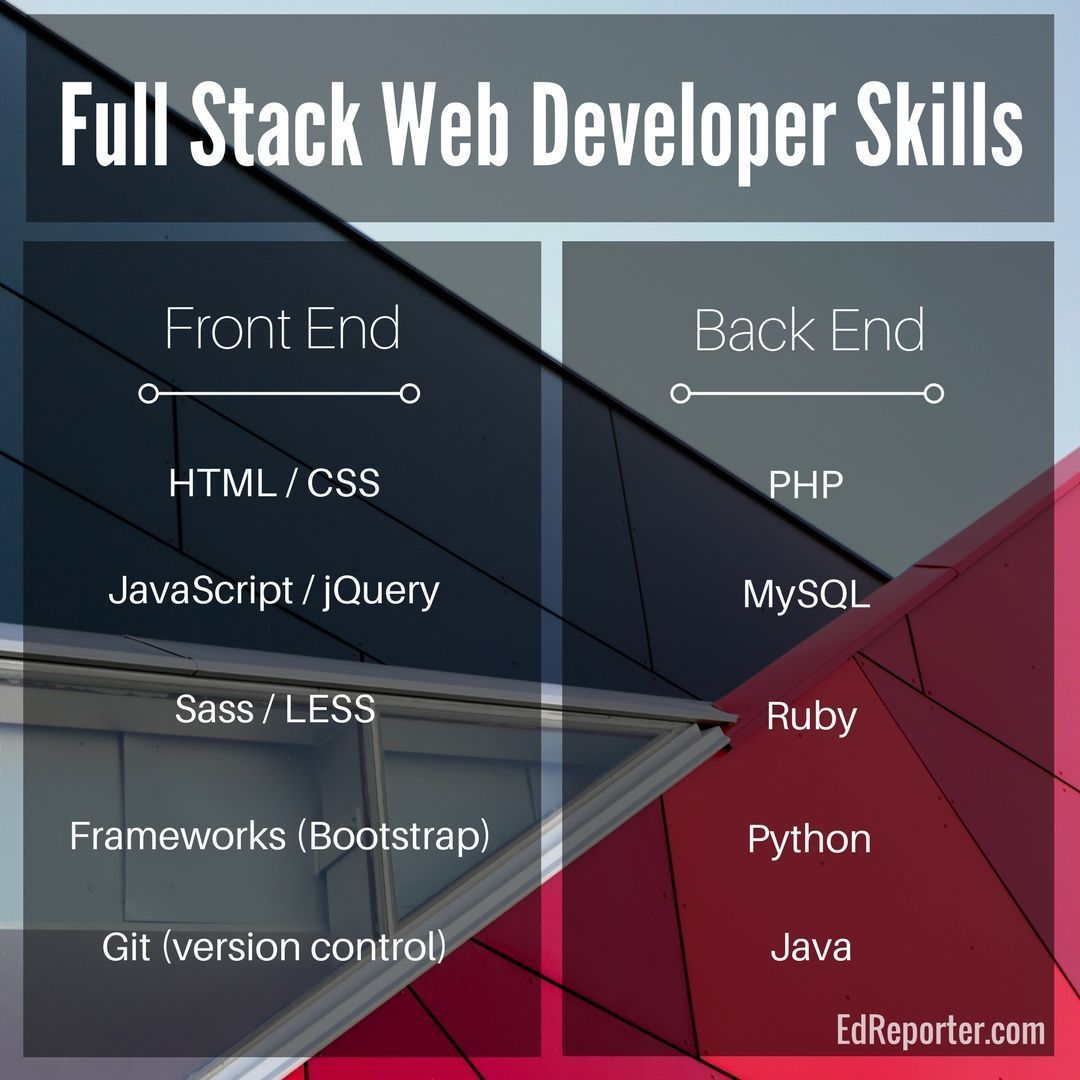 Front End Back End And Full Stack Web Developer Skills Html Css Javascript Php Ruby Python In 2020 Learn Web Development Full Stack Developer Web Development