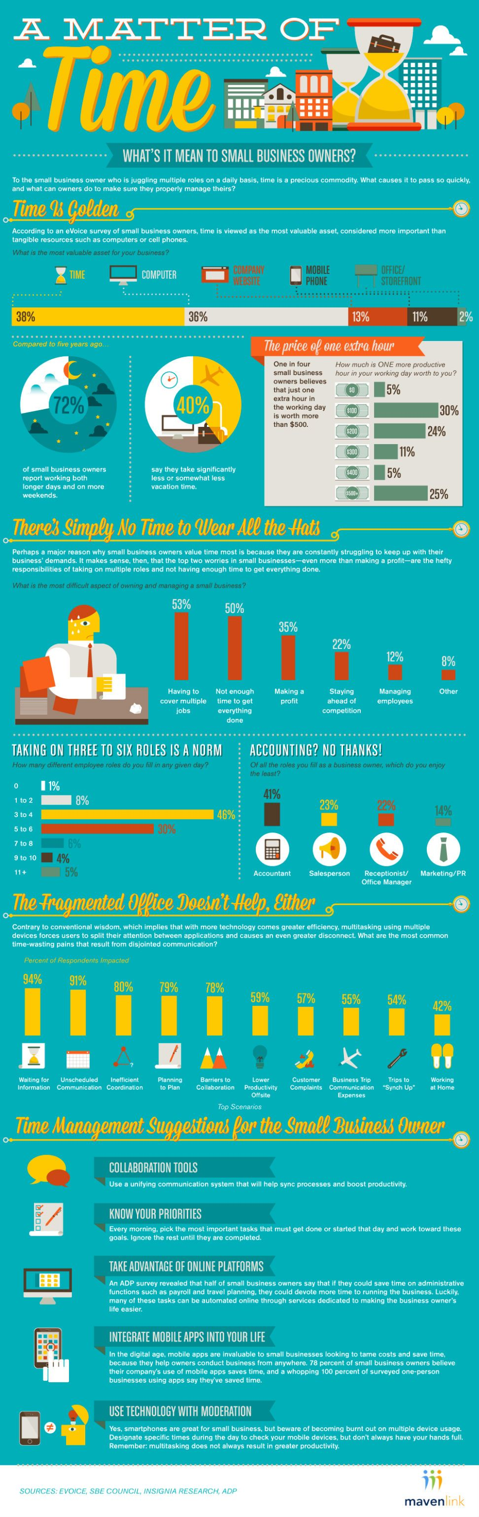 Small Business Owners And Time Management (INFOGRAPHIC). As small business owners spread themselves ever thinner -- tackling from three to six different roles, on average -- effective time management becomes harder and harder to achieve. A new study and infographic by Mavenlink, for example, shows that one in four small business owners believe each productive hour in a day is worth upwards of $500.