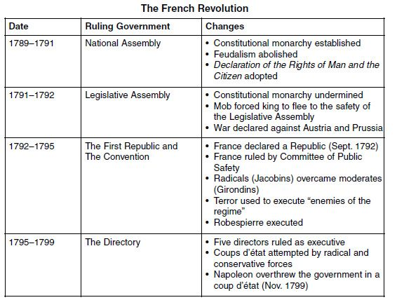 Causes of the French Revolution French Revolution Chart Projects