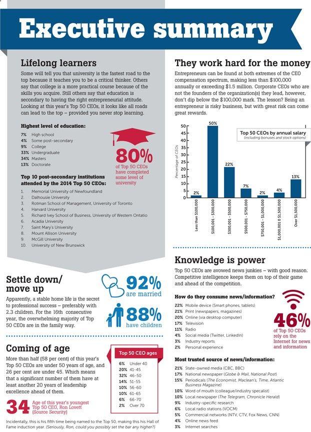 Infographic Executive Summary Atlantic Business Magazine More More Resumen Ejecutivo Informe Ejecutivo Infografias Creativas