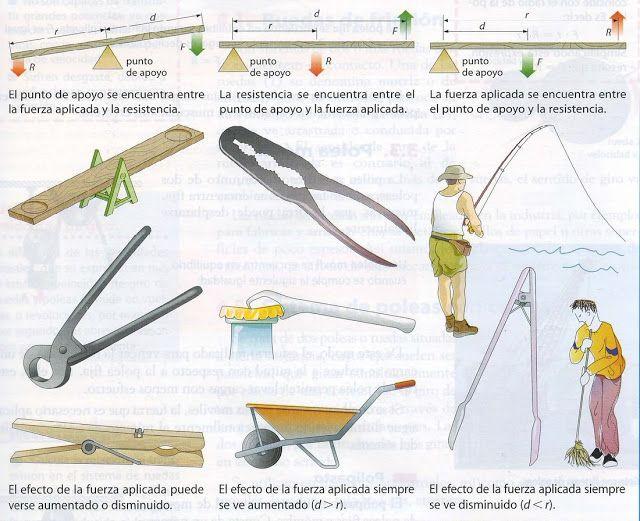 Tecnología 2º ESO: Tipos de Palancas | anatomía | Pinterest | Tipos ...