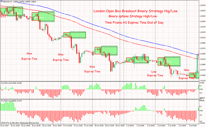 High low binary options reviews