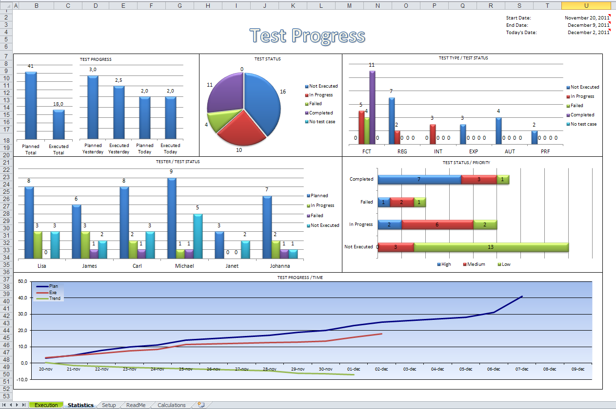 simple excel dashboard to monitor test progress dash boards