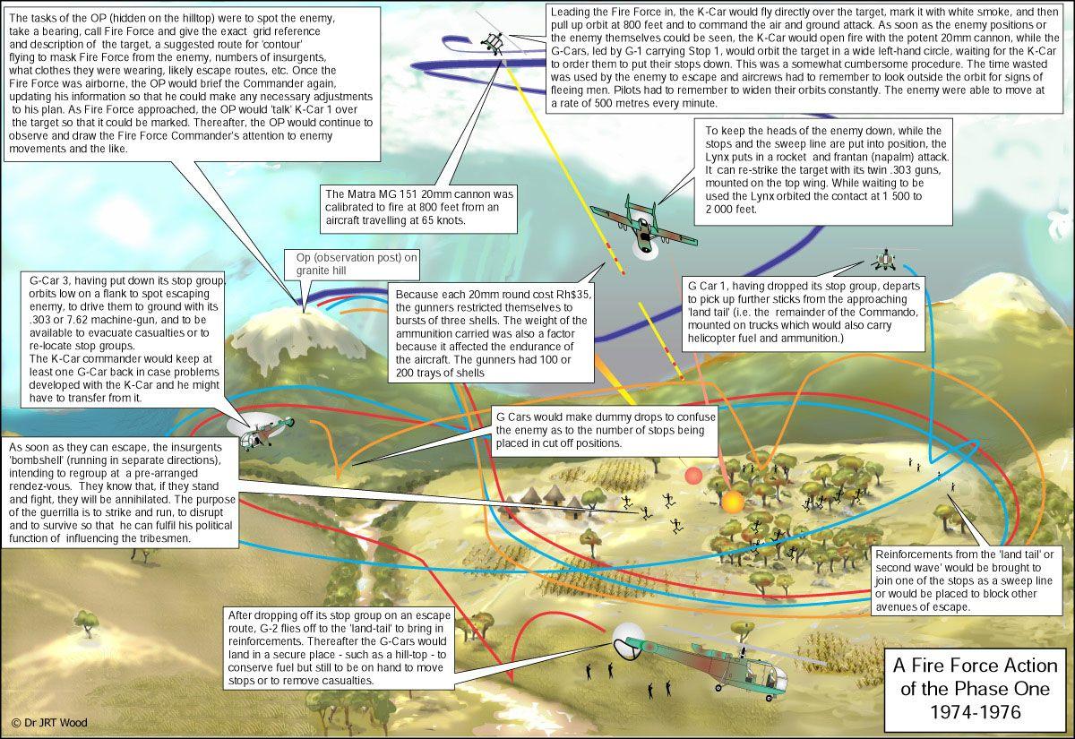 Fire Force : Helicopter Warfare in Rhodesia, 1962-1980
