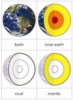 Parts of the Earth Nomenclature Cards