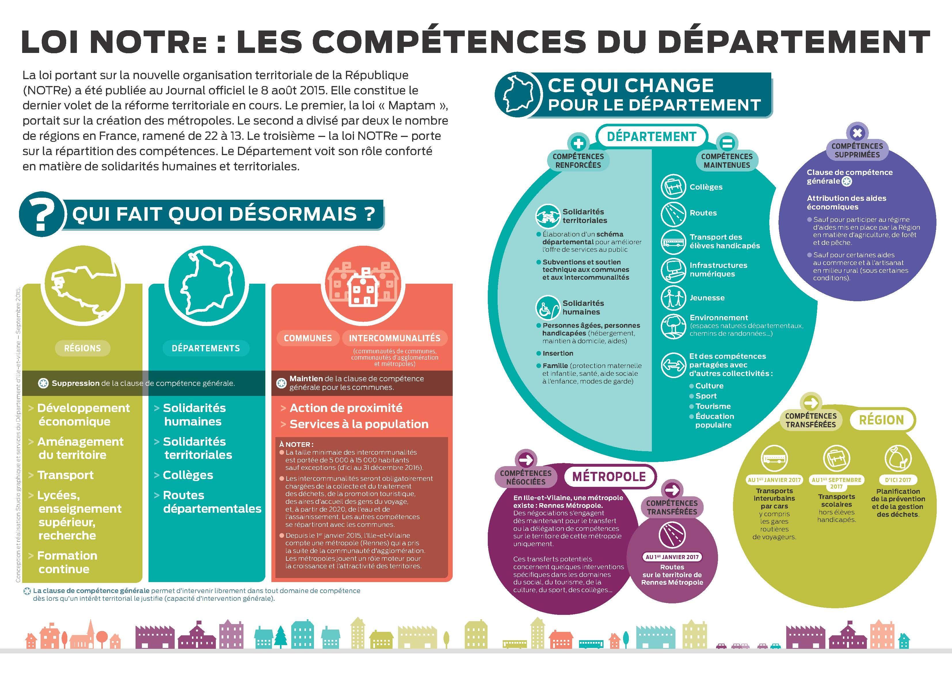 La Loi Notre Ce Qu Elle Change Pour Le Departement Mdph Apprendre L Anglais Concours Fonction Publique Concours Atsem