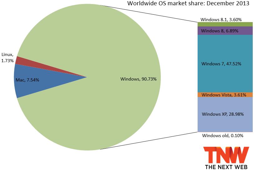 Windows 7 Market Penetration
