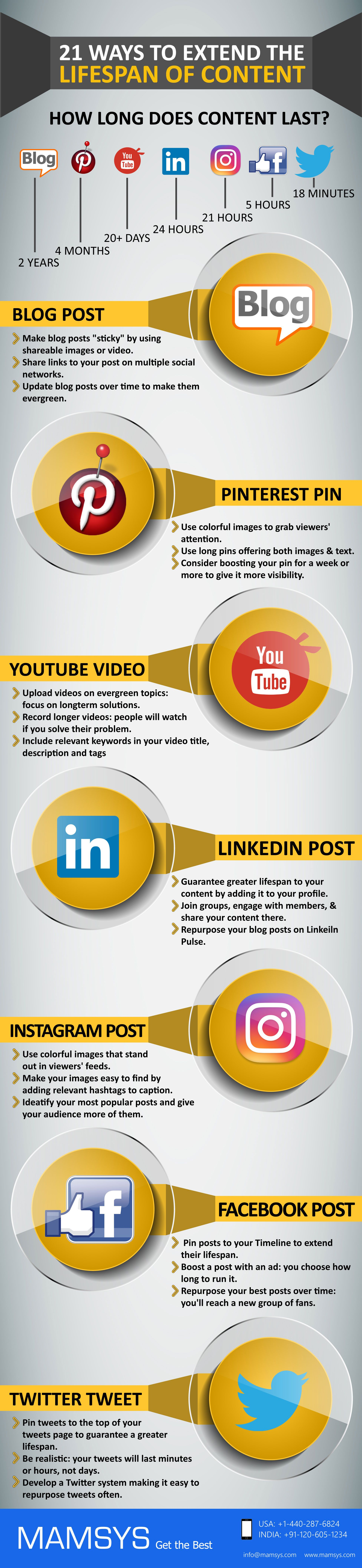 21 Ways to Extend the Life of Your Content [INFOGRAPHIC]   Beiträge ...