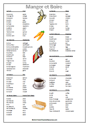 Gcse French Food And Drink Vocab
