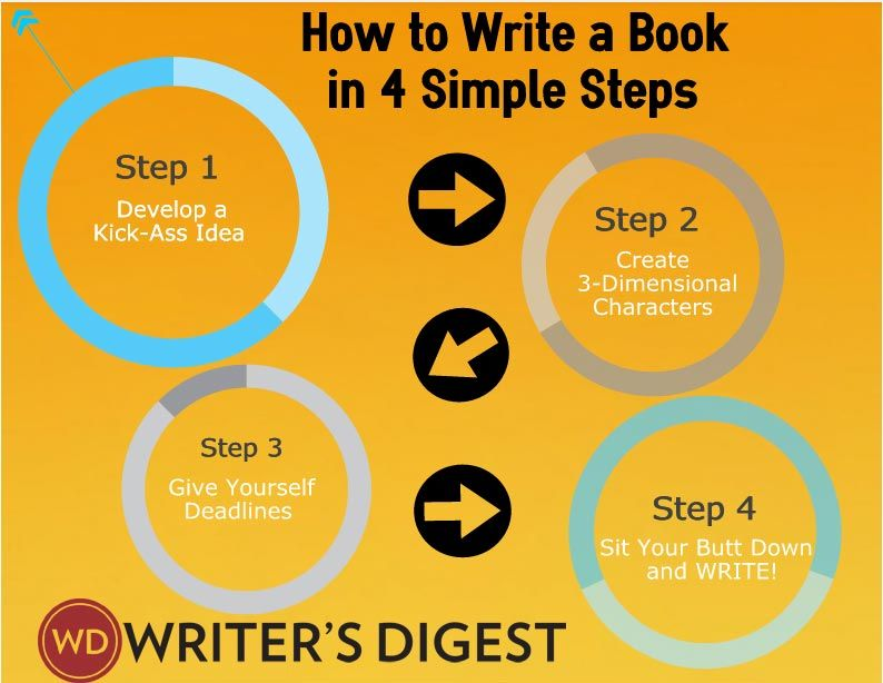 Why a Writer Without a Deadline Is Looking For Trouble Books - book writing