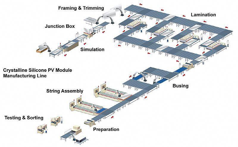 Solar Cell Manufacturing Process Solarcell Solar Energy Projects Solar Energy Information Photovoltaic System