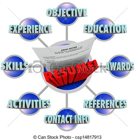 The words Great Resume and many terms that must be included to get - great resume skills