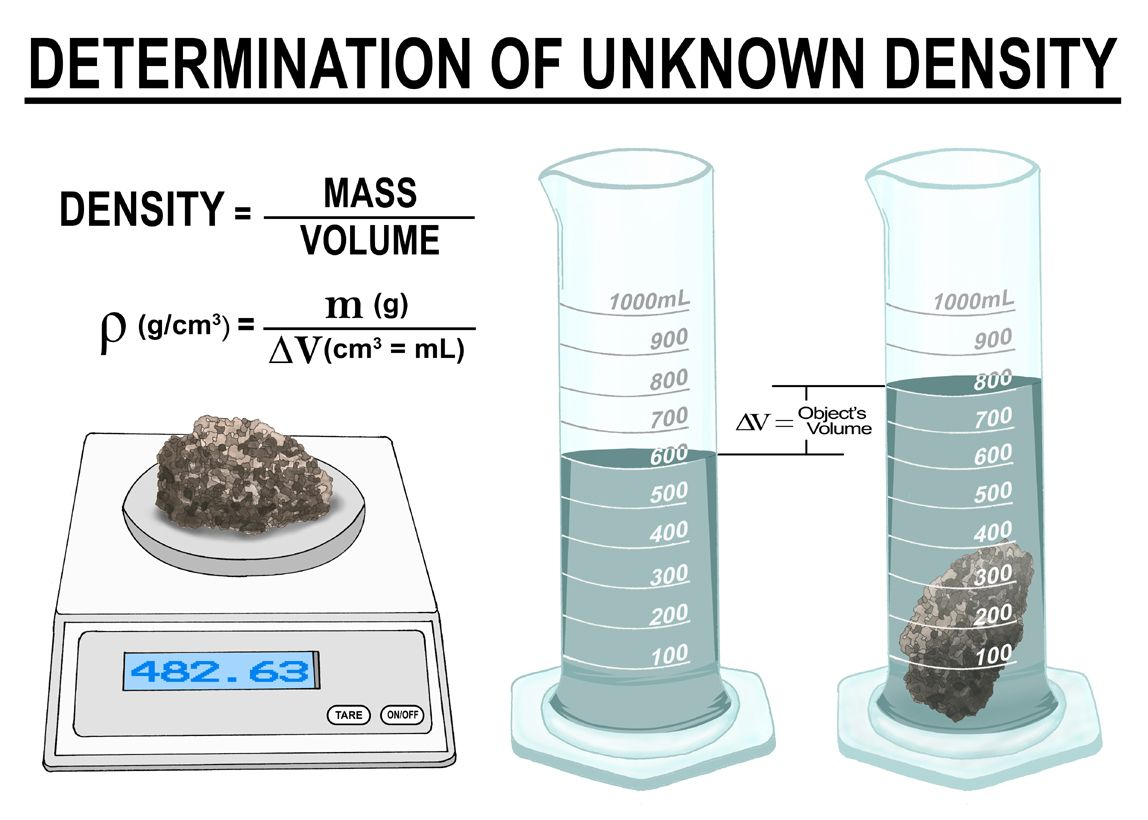 Density The Density Or More Precisely The Volumetric
