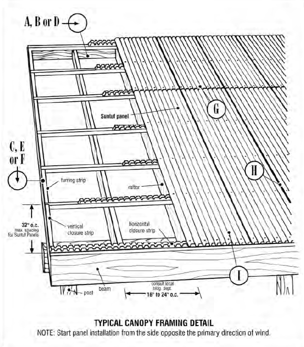 Suntuf Installation Instructions 6 Corrugated Roofing Sheet Metal Roofing Roofing