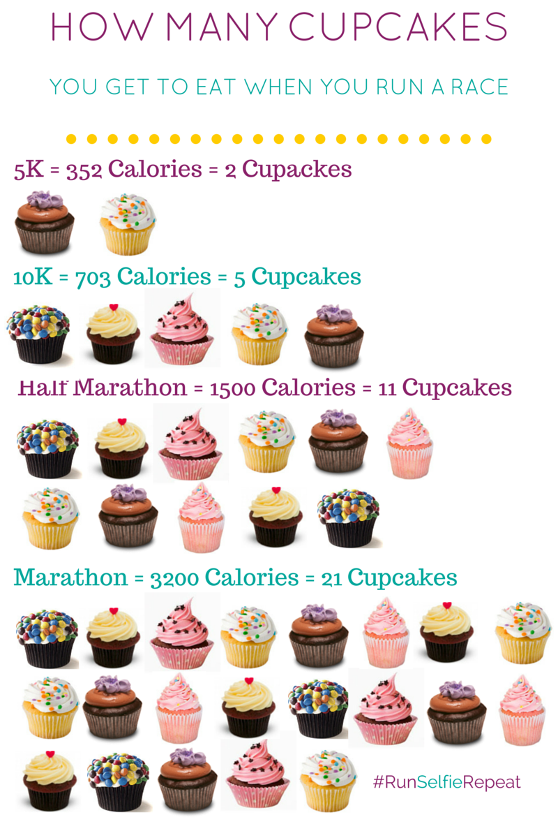 Running, How Many Calories You Burn and What You Get to Eat