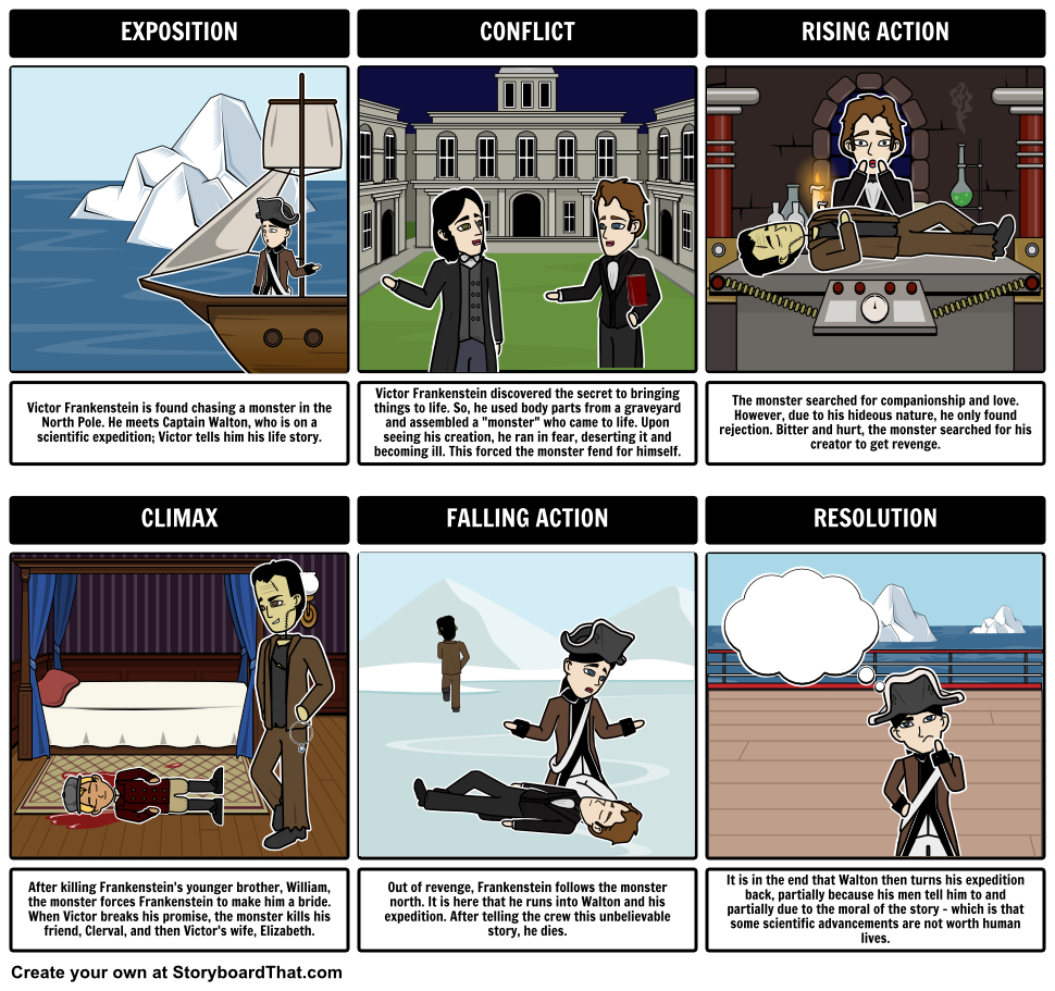 Frankenstein Plot Diagram Build A Plot Diagram For A