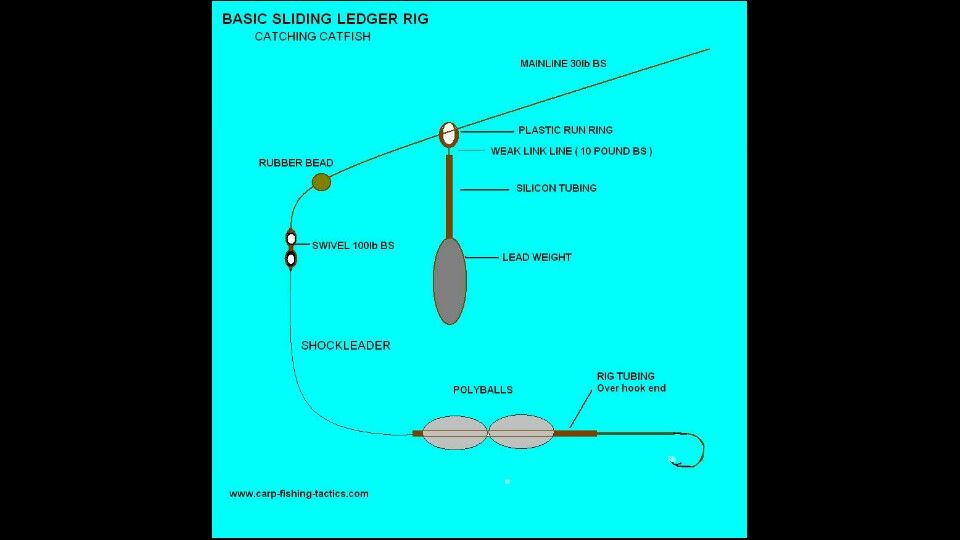 Sliding Leader Rig With Images How To Catch Catfish Rubber