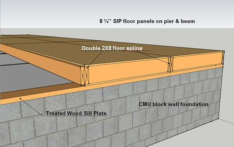 Sip Construction Info Construction Repair Structural Insulated Panels House In The Woods