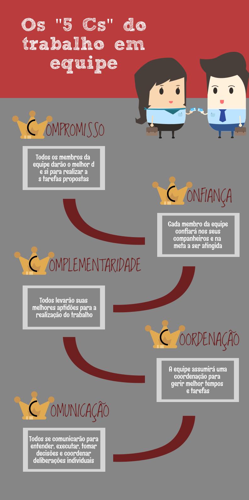 Os 5cs Do Trabalho Em Equipe Trabalho Em Equipe Frases