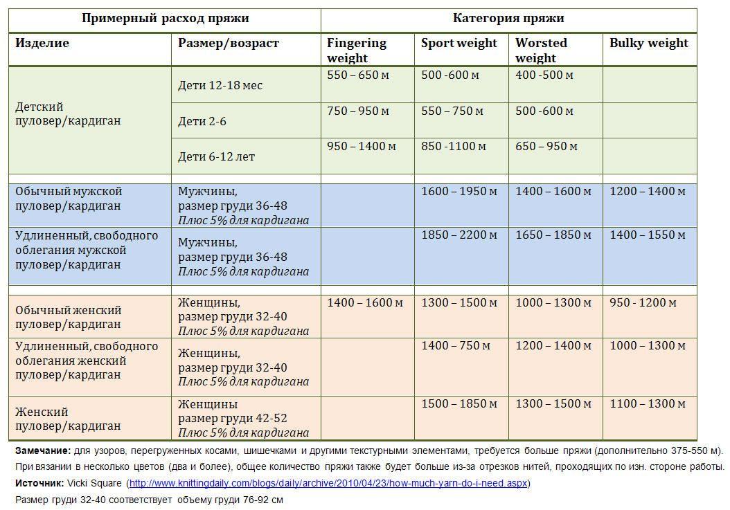 Расчет количества пряжи - таблица для подсчетов 61