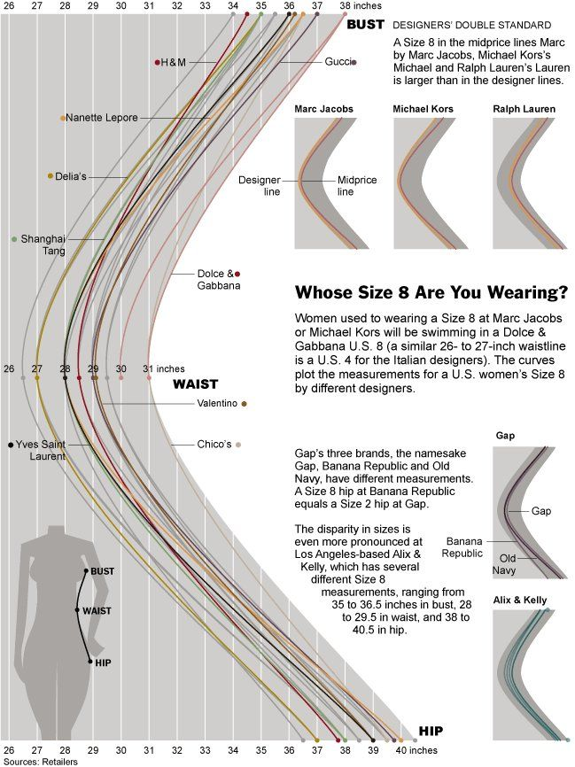 Whose Size 8 Are You Wearing? Interesting info on the variance of sizes between designers and brands, even between their own lines. A full 4 inches difference in the US Size 8 waist measurement between the smallest and largest in the examples given.