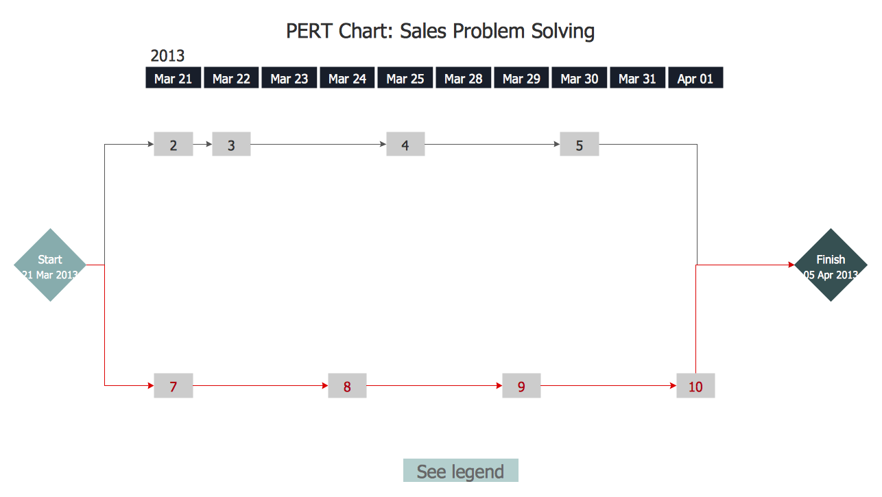 This diagram was created in conceptdraw pro using the pert objects this diagram was created in conceptdraw pro using the pert objects library from the seven management and planning tools solution an experienced user spent ccuart Image collections