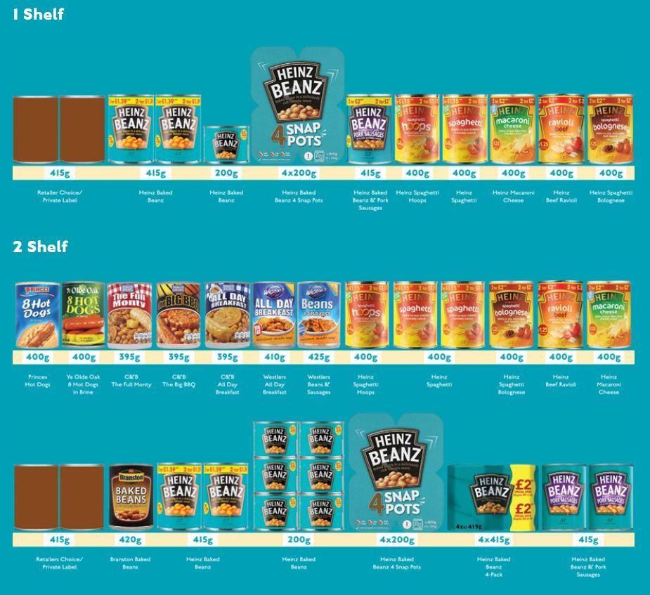 Planogram | Retail Technology | Heinz beans, Retail