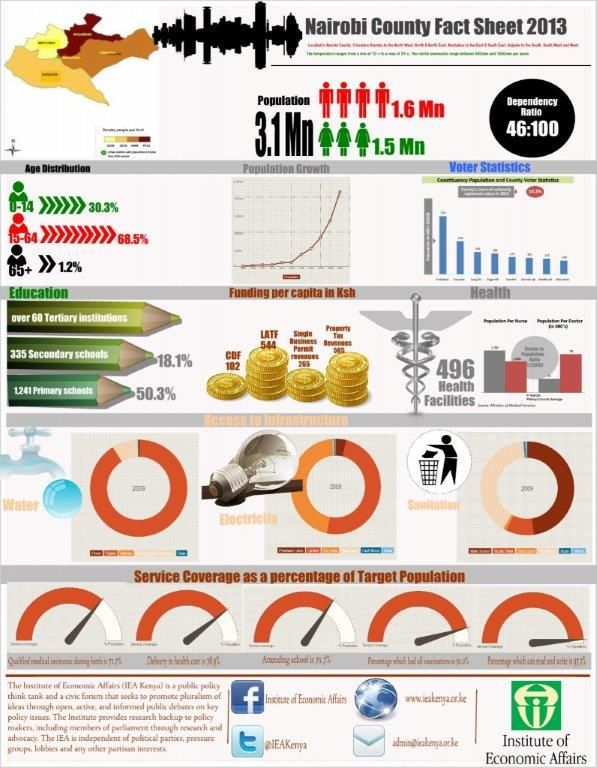 An Infographic By Iea Kenya S Futures Team On Facts About Nairobi