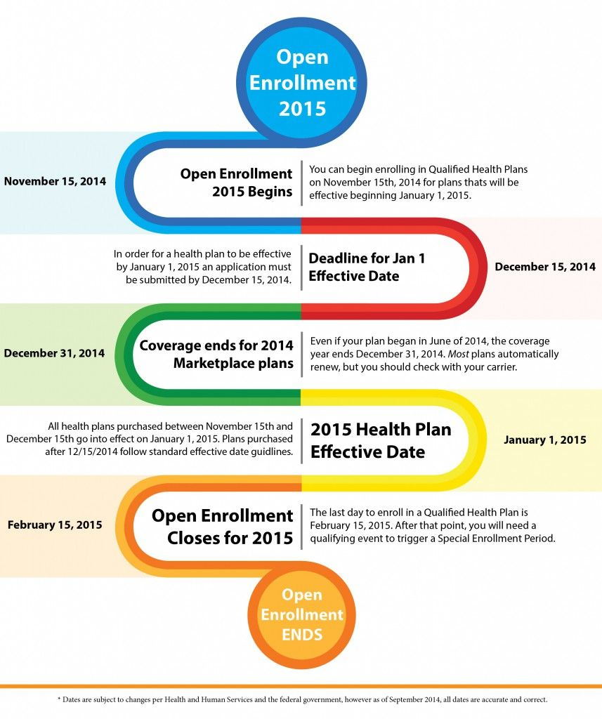 Affordable Care Act Health Insurance Timeline Of Open Enrollment