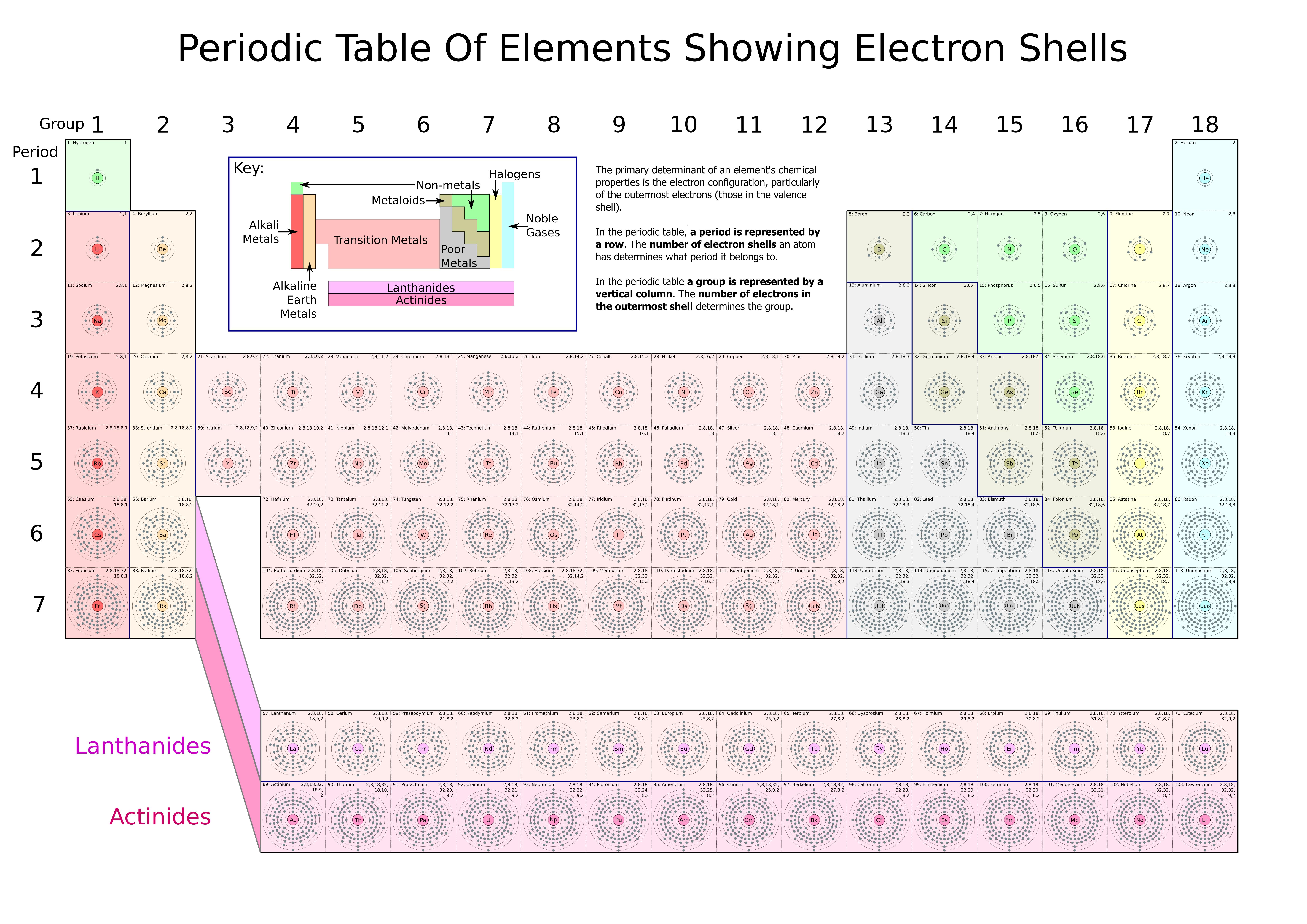 Pin by organic lifestyle today on periodic table of elements periodic table of elements showing electron shells electron shell wikipedia the free encyclopedia urtaz Choice Image