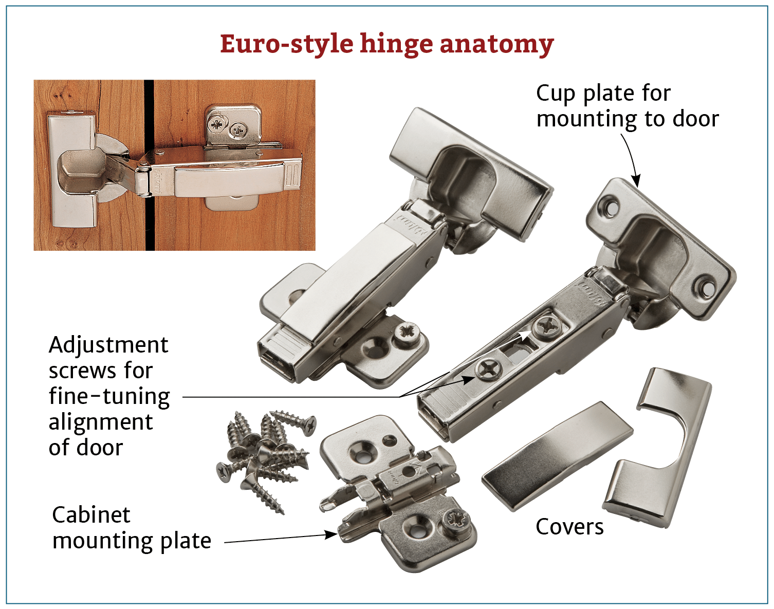 Euro Style Hinge Anatomy Hinges For Cabinets Kitchen Cabinets Hinges Hinges
