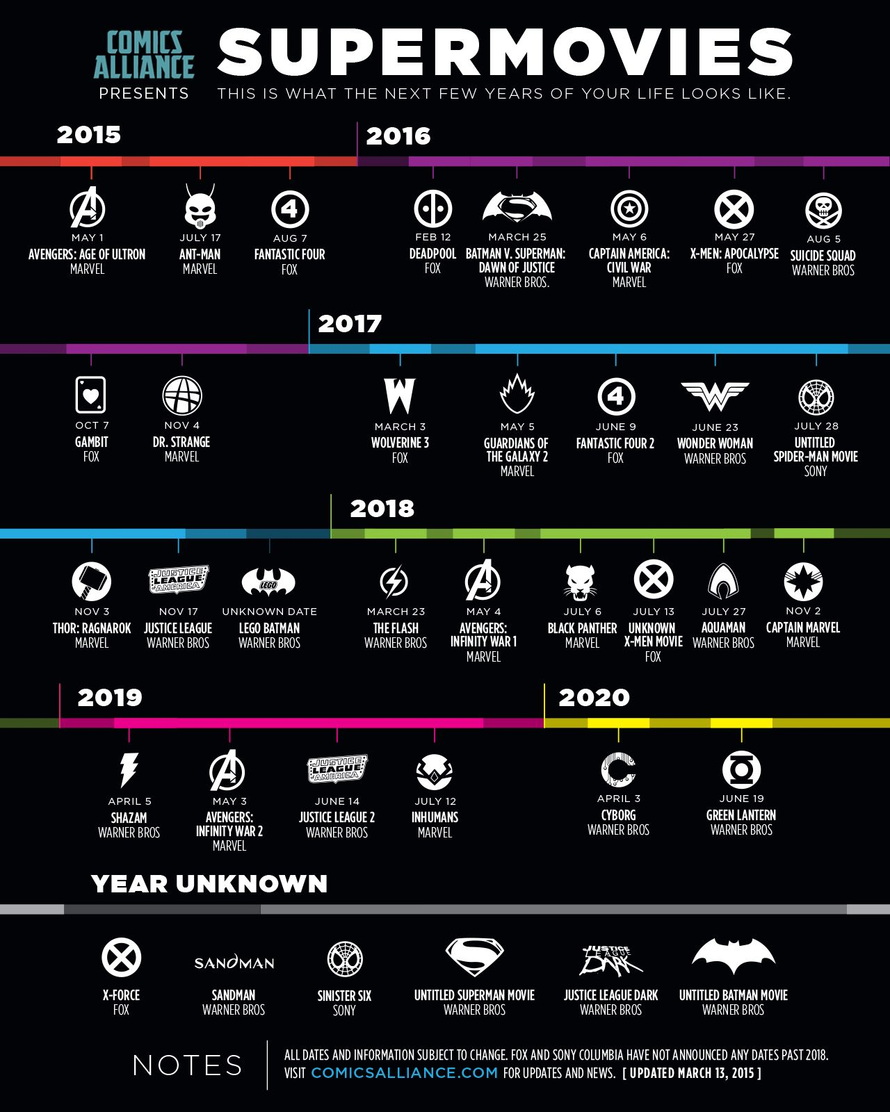 Marvel Movie Release Dates: Infographic: New Superhero Movies Between Now And 2020