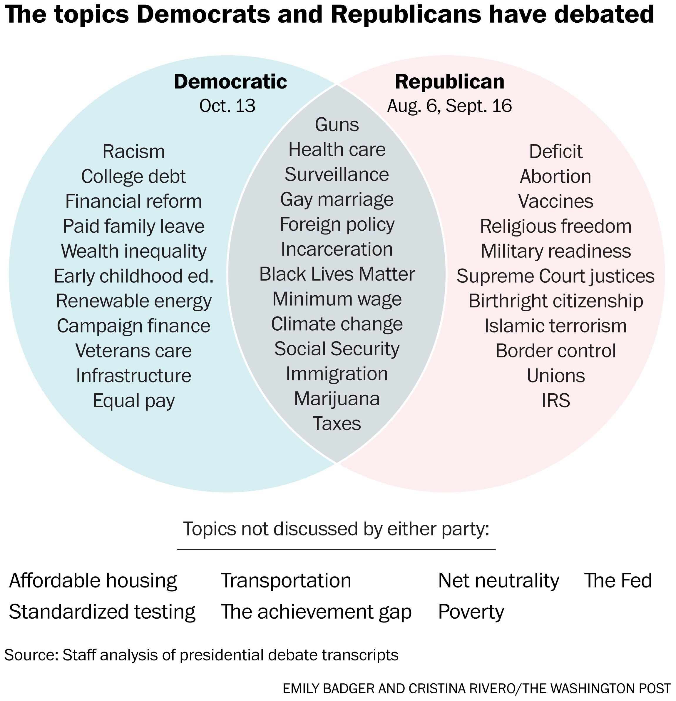 a handy venn diagram of the very different debates republicans and rh pinterest com democrat and republican differences differences between democrats and