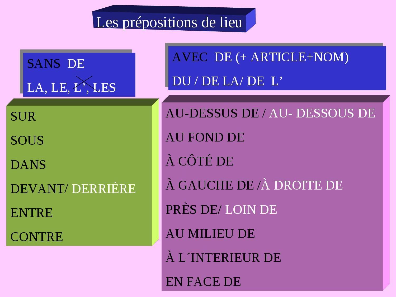 Prepositions De Lieu