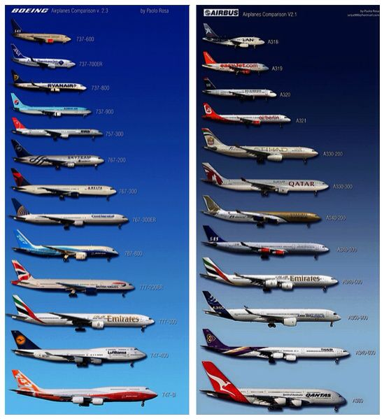 airbus and boeing a comparison Values may not be 100% accurate engine thrust, mtow and range (full load) based on best options available passanger capacity in standard 3-class layout for widebodies and 2-class for narrowbodies (including a300, a310).