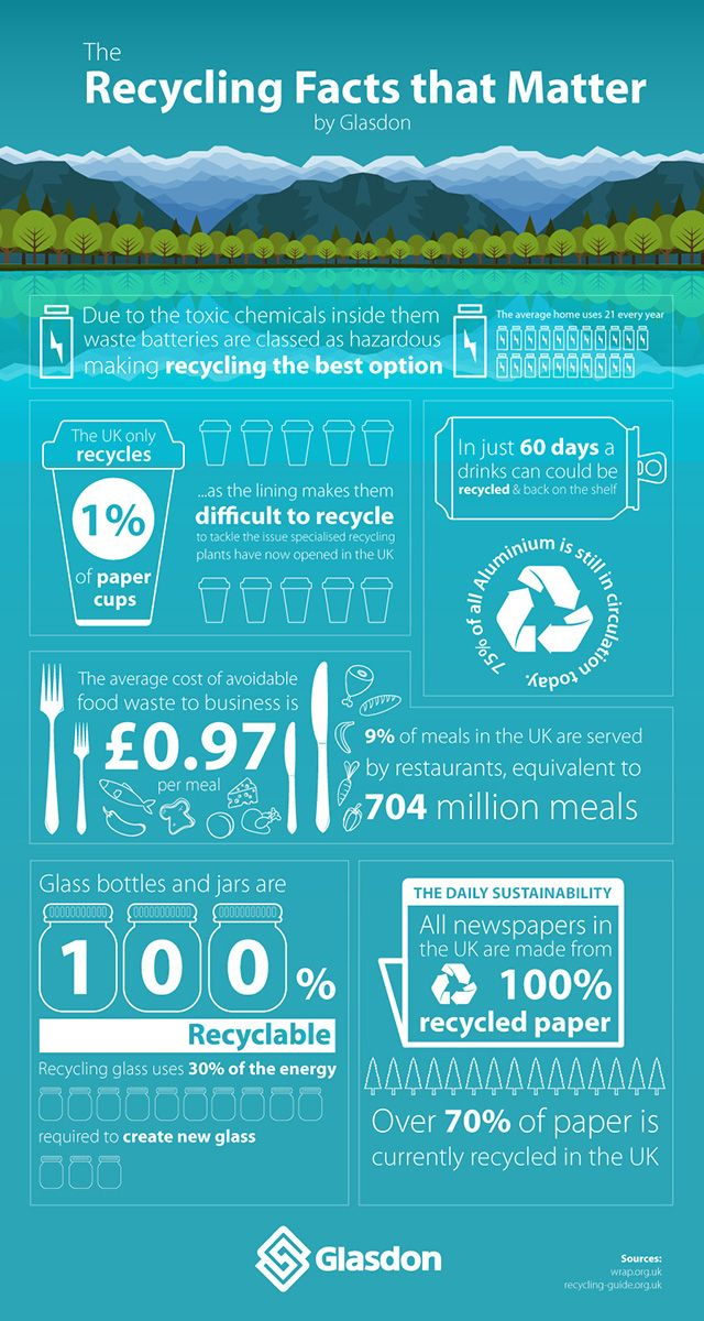 Did You Know That Over 90 Of Household Waste Can Be Recycled And Yet The Recycling Rate Of Household Recycling Facts Plastic Pollution Facts Recycle Poster